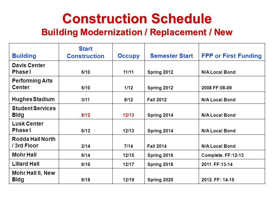 Construction Schedule Building Modernization / Replacement / New