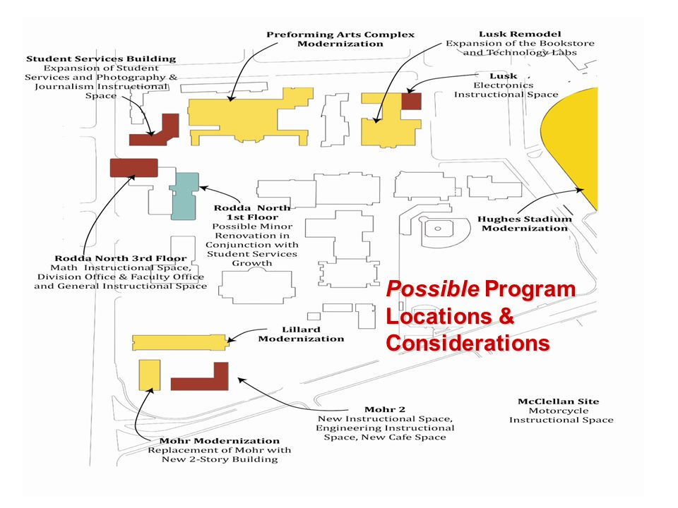 Possible Program Locations & Considerations