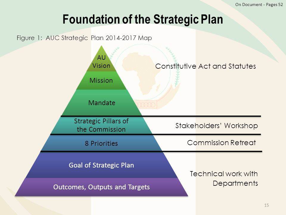 Foundation of the Strategic Plan