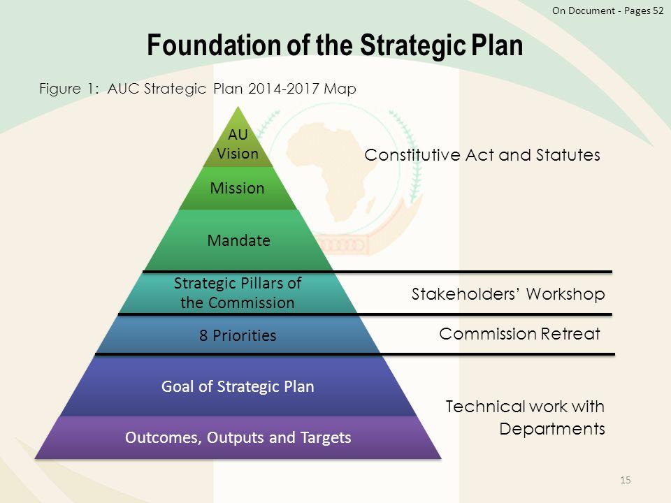 Foundation of the Strategic Plan