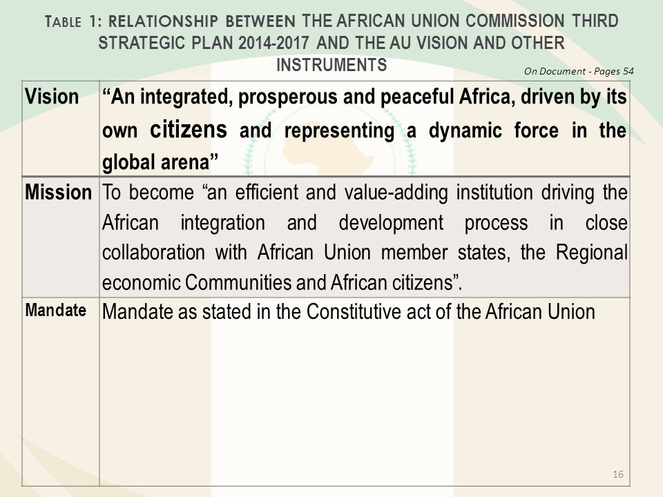 Mandate as stated in the Constitutive act of the African Union