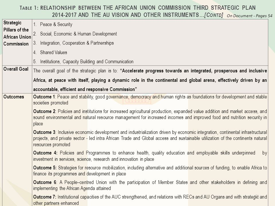 Table 1: RELATIONSHIP BETWEEN THE AFRICAN UNION COMMISSION THIRD STRATEGIC PLAN AND THE AU VISION AND OTHER INSTRUMENTS…[Contd]