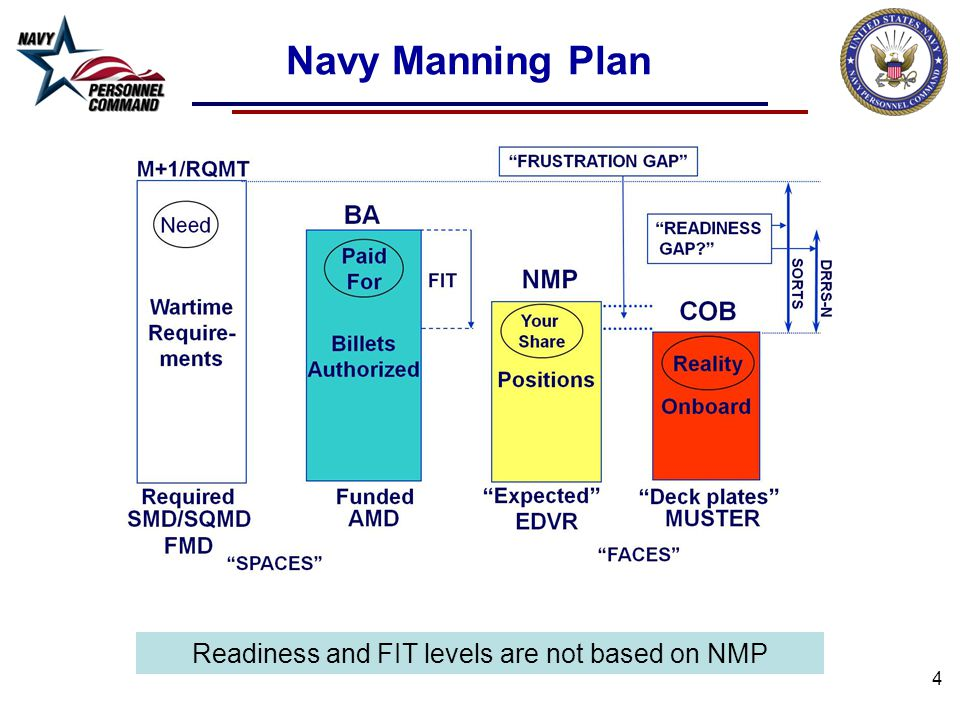 Readiness and FIT levels are not based on NMP