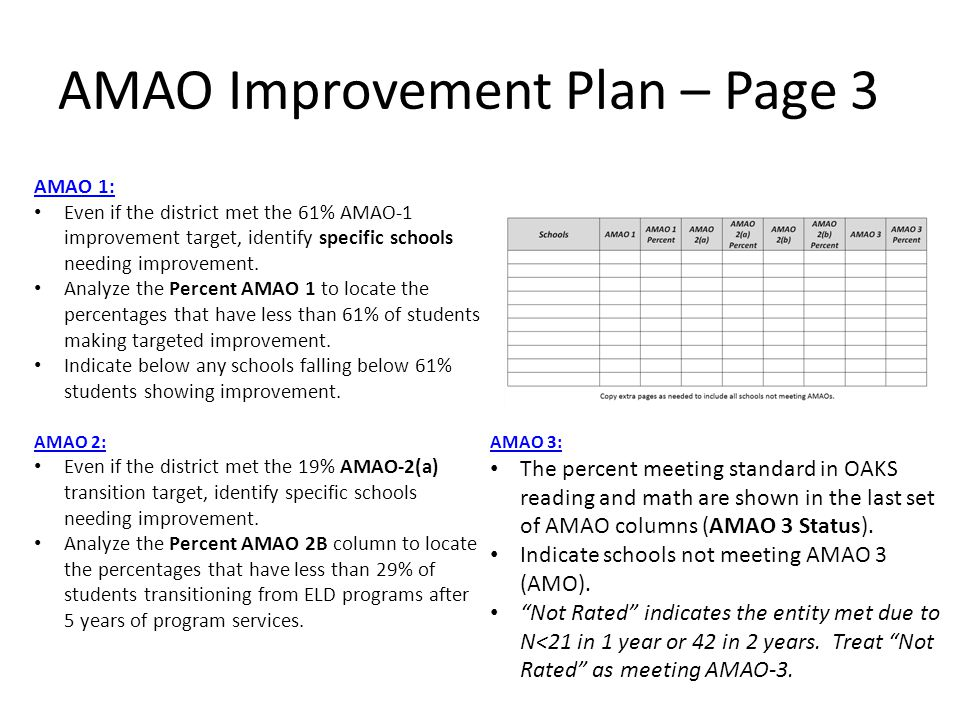 AMAO Improvement Plan – Page 3