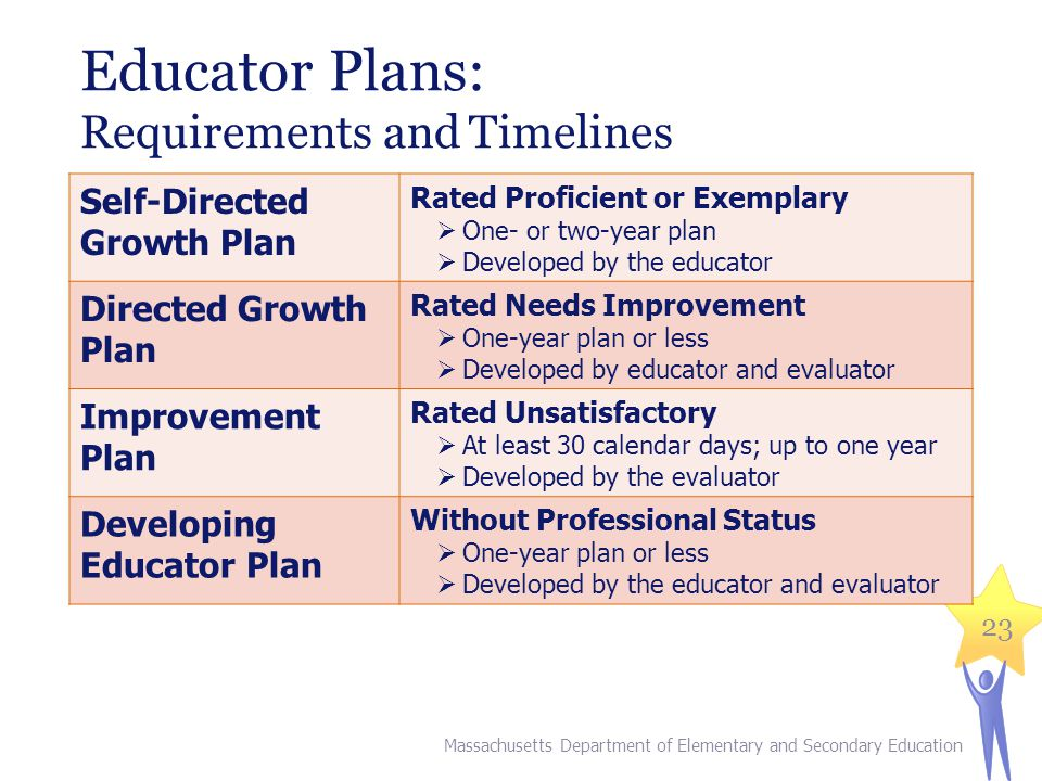 Educator Plans: Requirements and Timelines