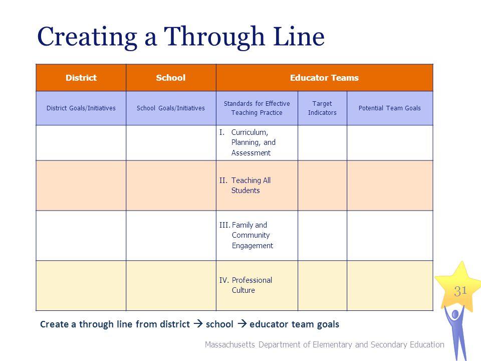 Creating a Through Line