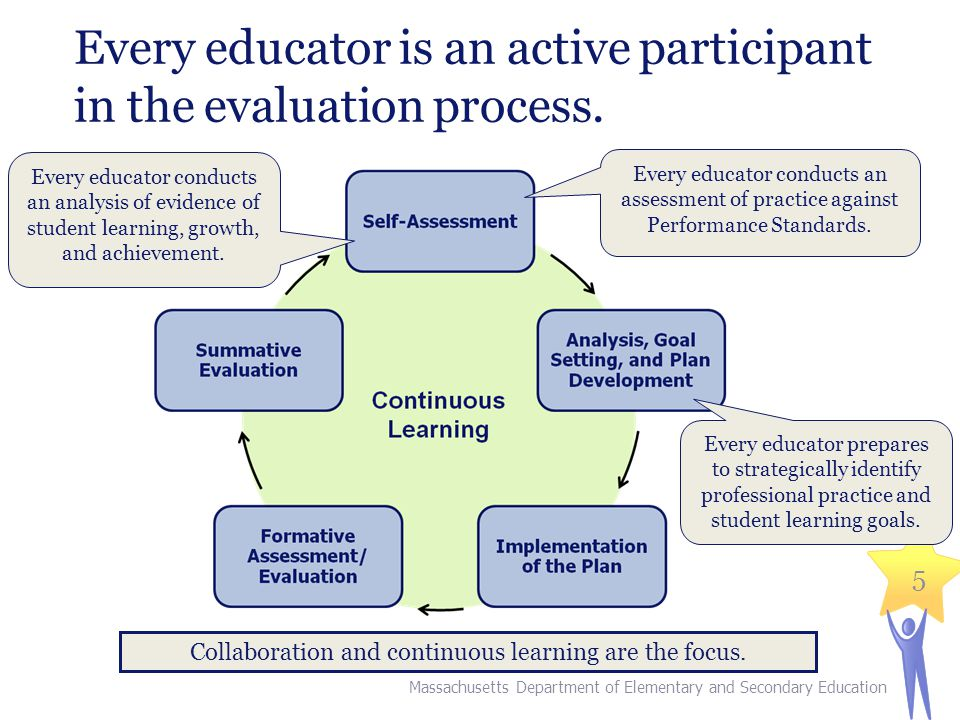Collaboration and continuous learning are the focus.