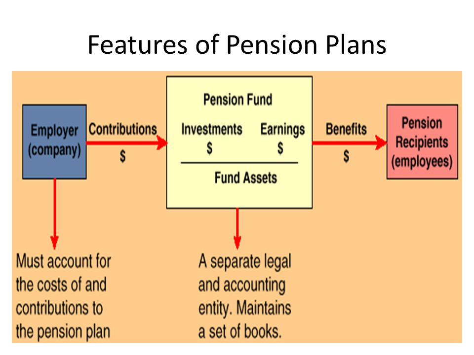 Features of Pension Plans