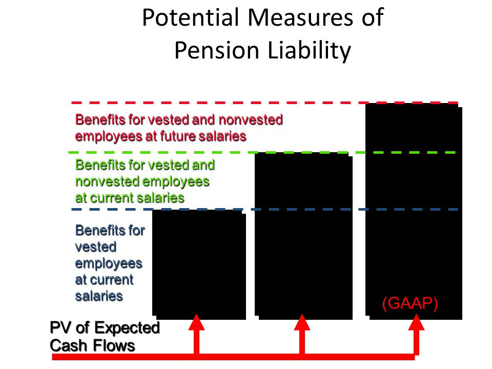 Potential Measures of Pension Liability