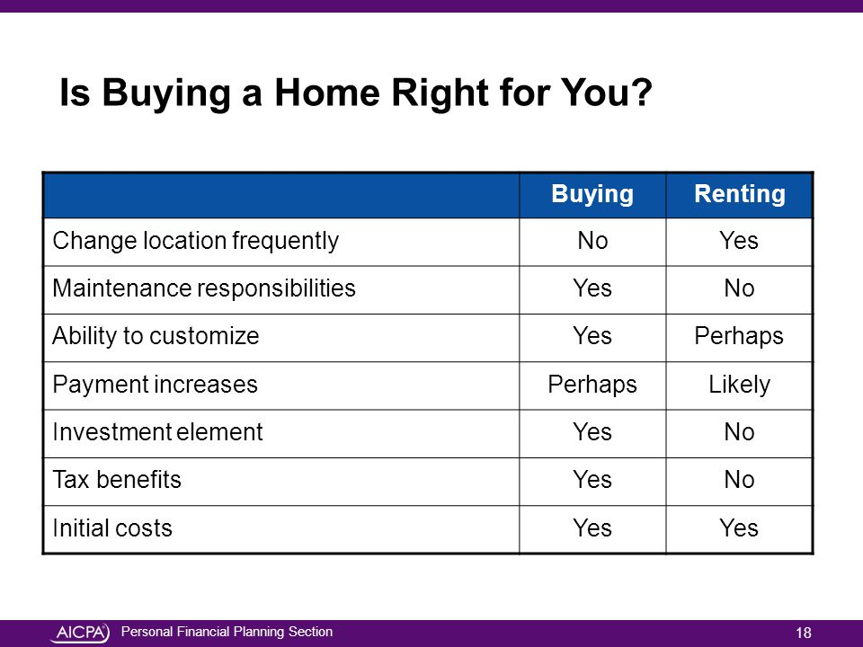 Is Buying a Home Right for You