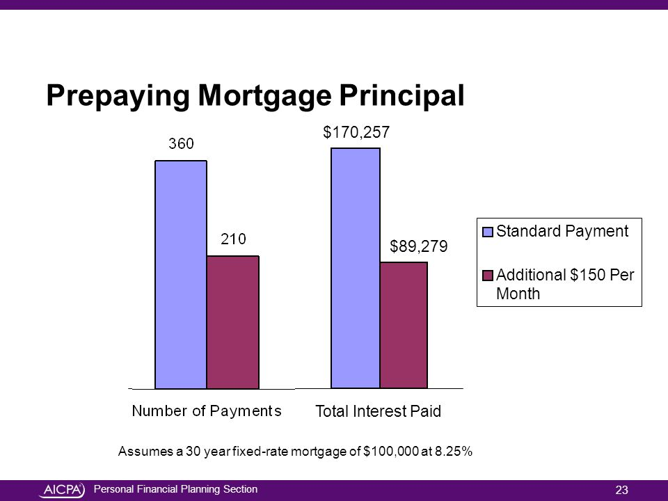 Prepaying Mortgage Principal
