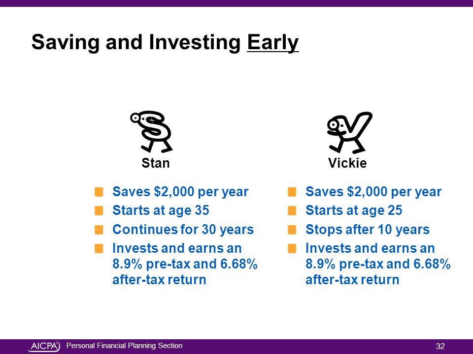 Saving and Investing Early