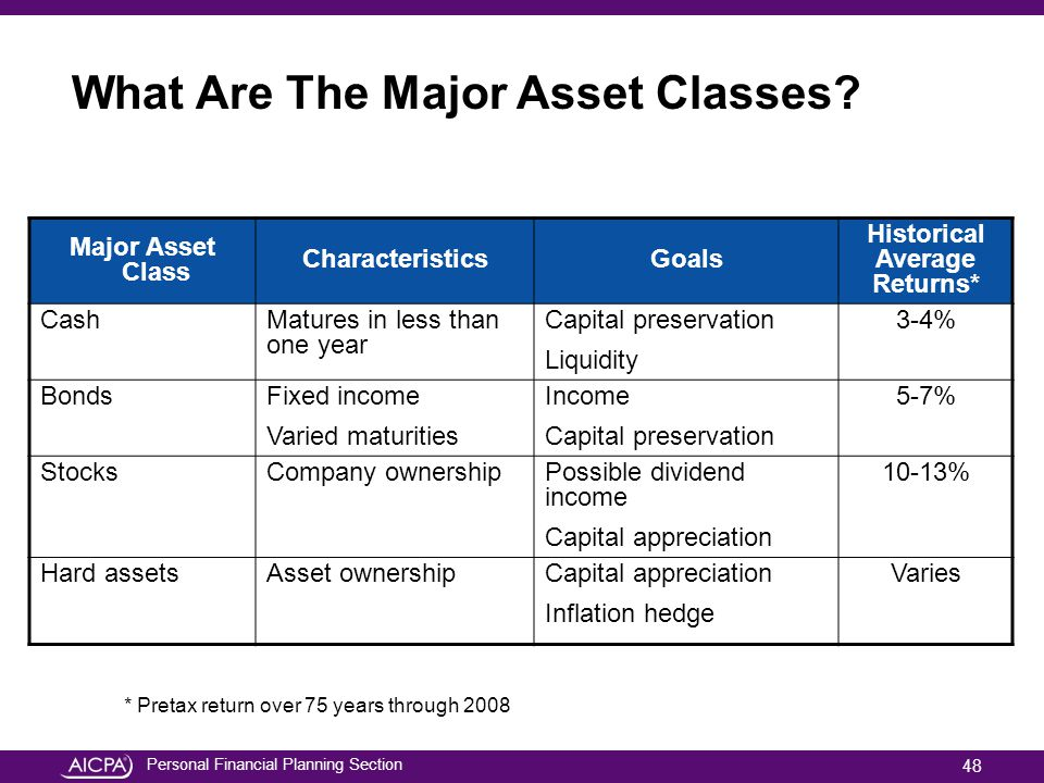 What Are The Major Asset Classes