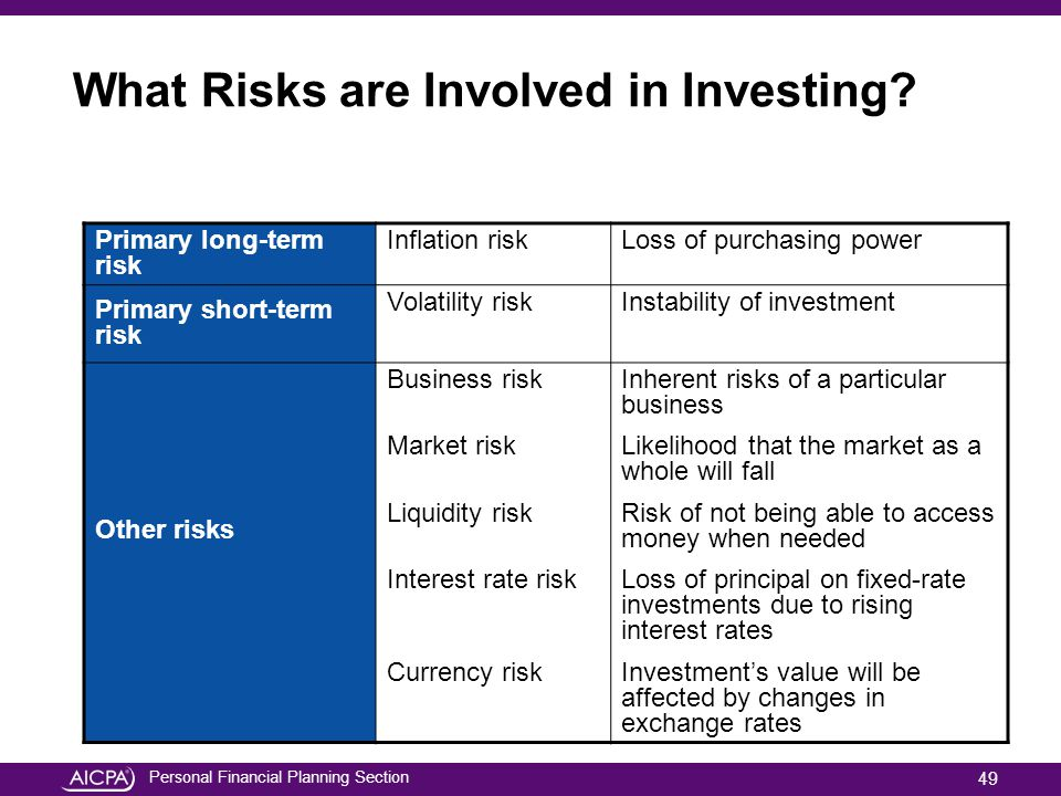 What Risks are Involved in Investing