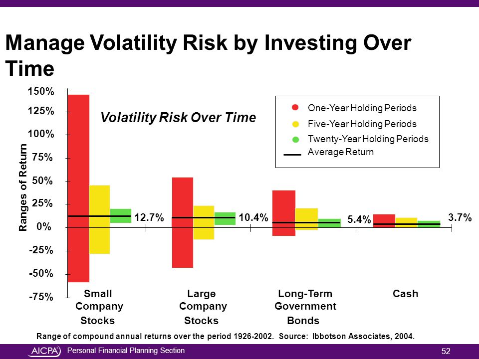 Manage Volatility Risk by Investing Over Time