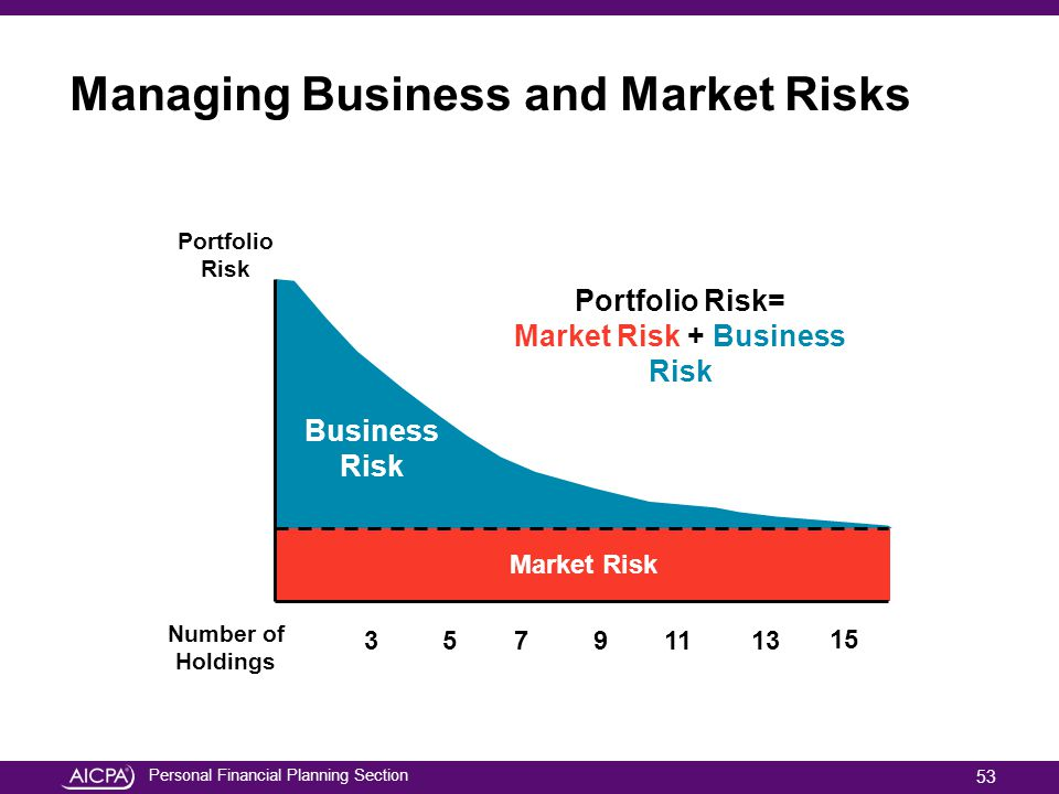 Managing Business and Market Risks