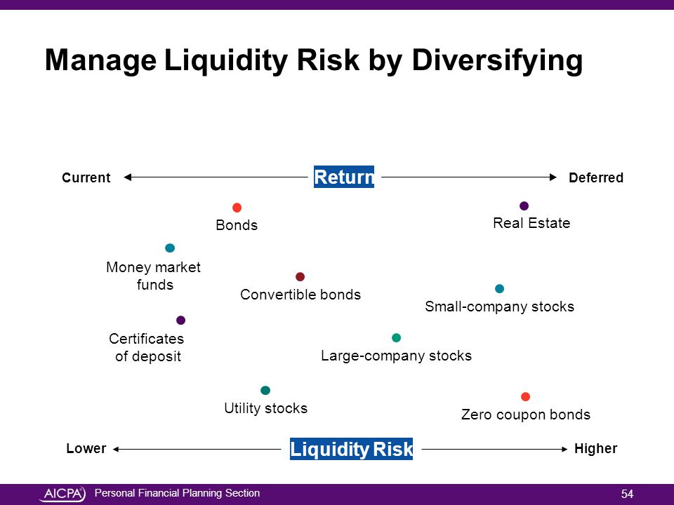 Manage Liquidity Risk by Diversifying