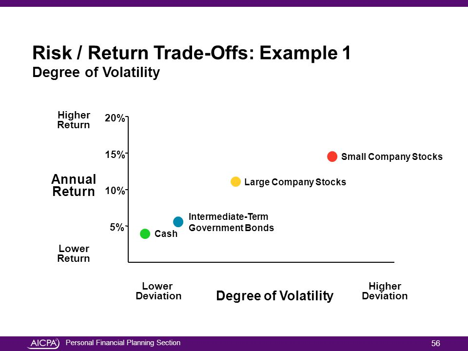 Risk / Return Trade-Offs: Example 1 Degree of Volatility