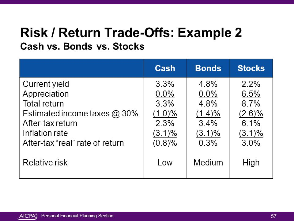 Risk / Return Trade-Offs: Example 2 Cash vs. Bonds vs. Stocks
