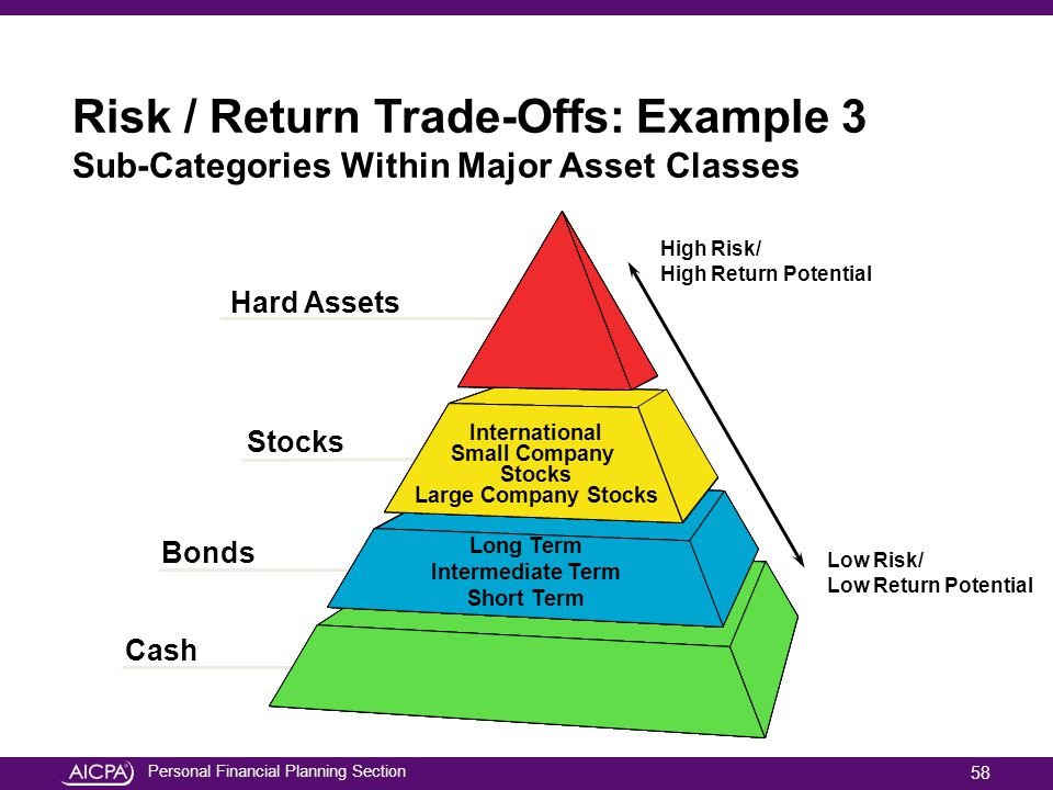 Risk / Return Trade-Offs: Example 3 Sub-Categories Within Major Asset Classes