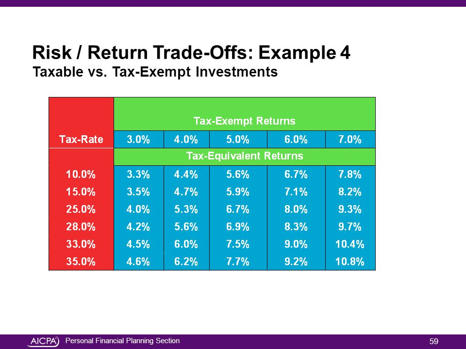 Risk / Return Trade-Offs: Example 4 Taxable vs. Tax-Exempt Investments
