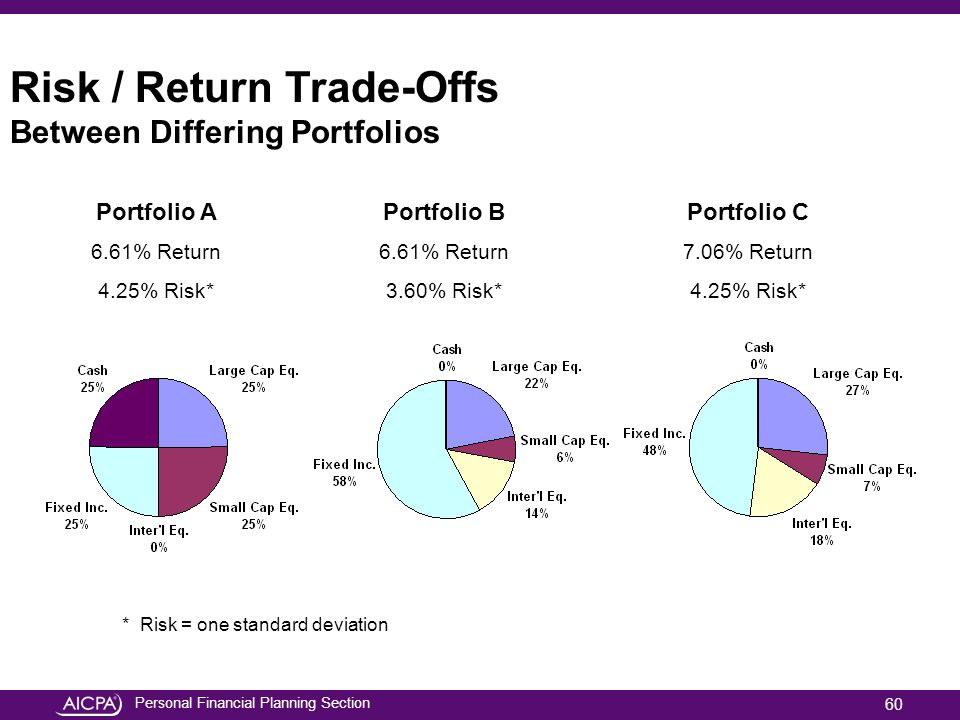 Risk / Return Trade-Offs Between Differing Portfolios