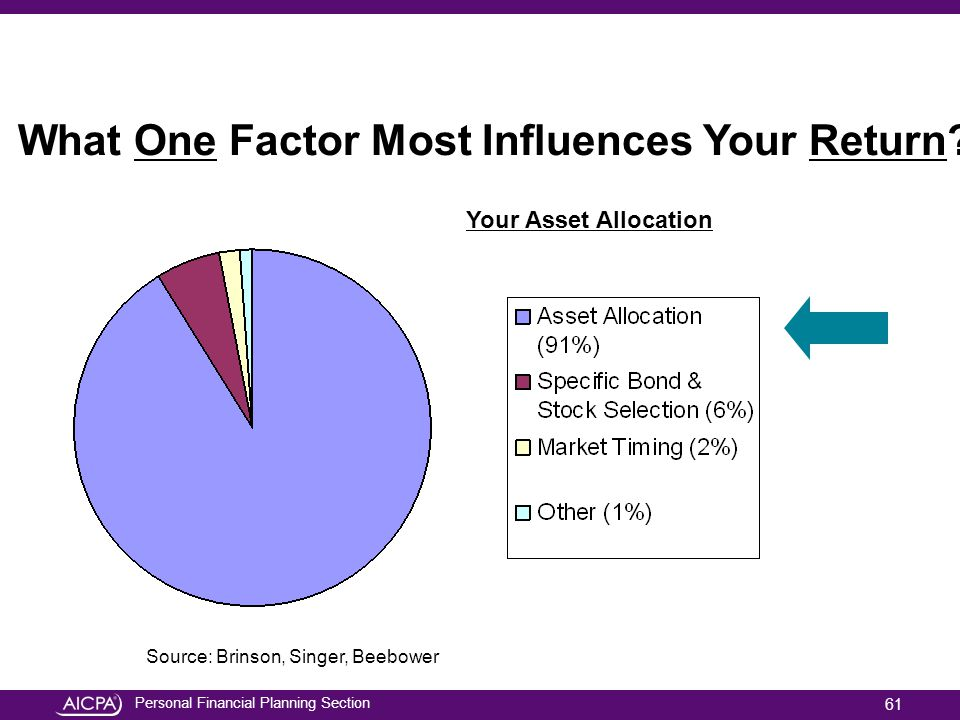 What One Factor Most Influences Your Return