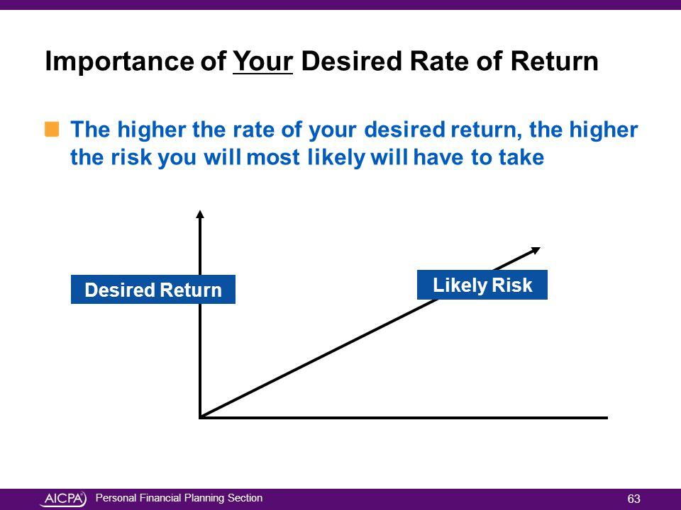 Importance of Your Desired Rate of Return