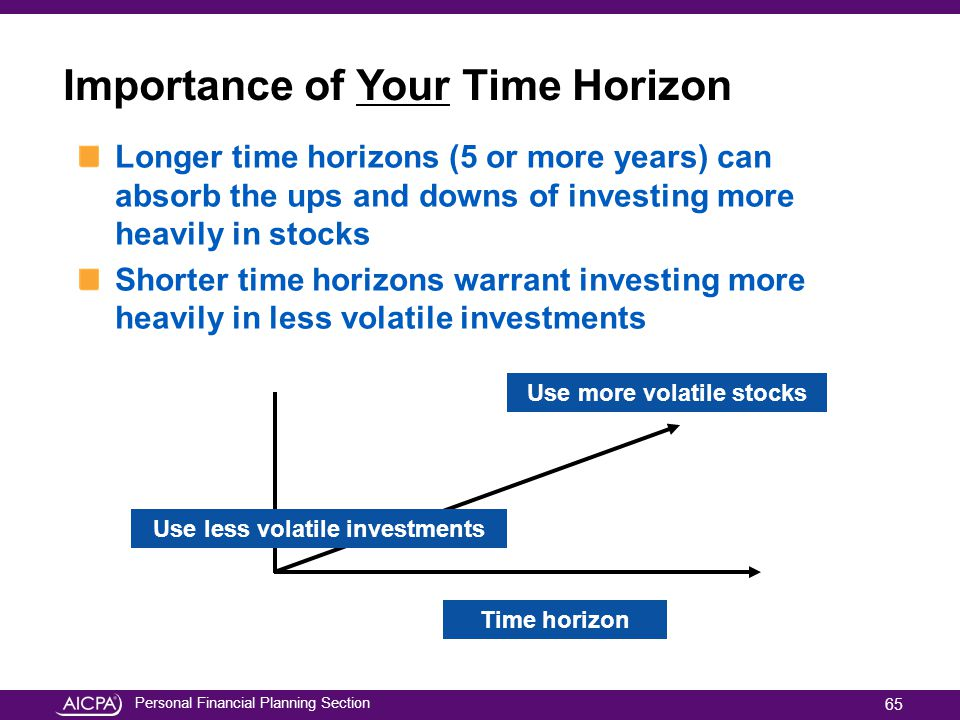 Importance of Your Time Horizon