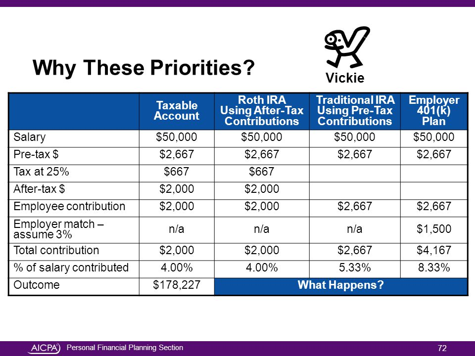 Why These Priorities Vickie Taxable Account
