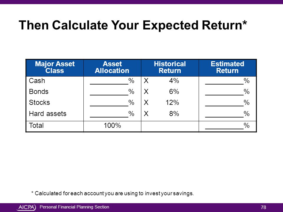 Then Calculate Your Expected Return*