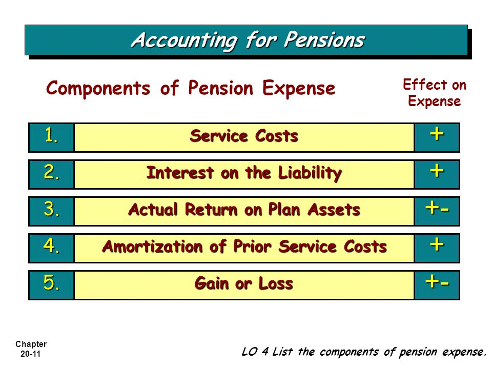 Accounting for Pensions Components of Pension Expense 1.