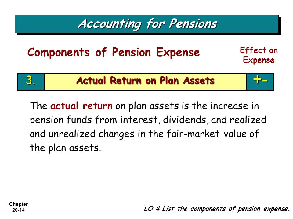Accounting for Pensions Actual Return on Plan Assets