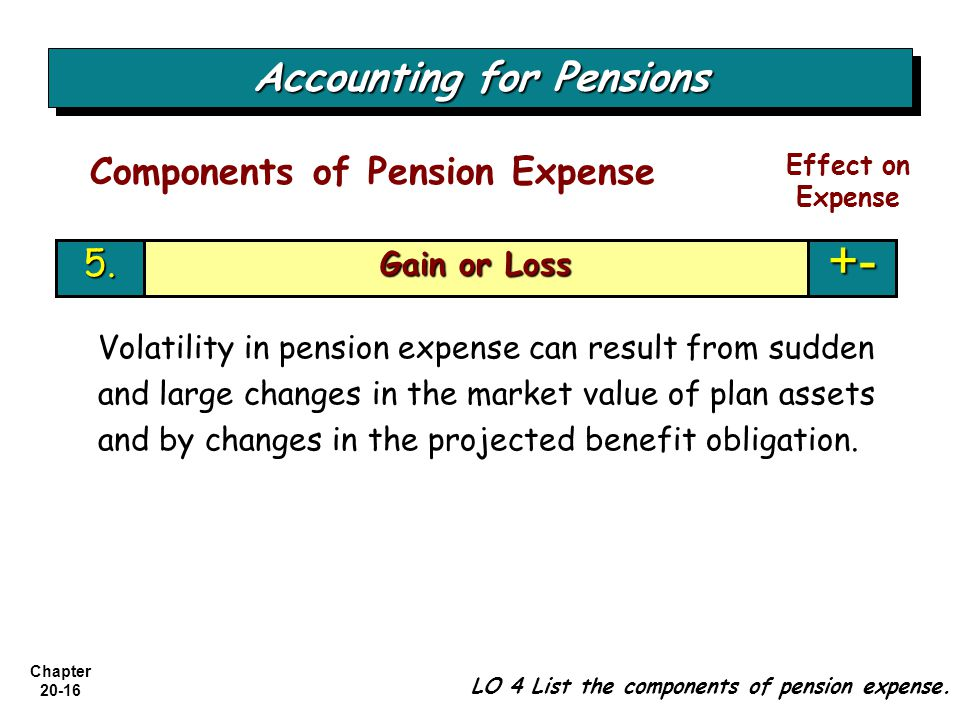 Accounting for Pensions