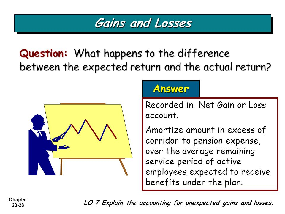 Gains and Losses Question: What happens to the difference between the expected return and the actual return