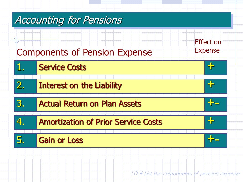 + + +- + +- Accounting for Pensions Components of Pension Expense 1.