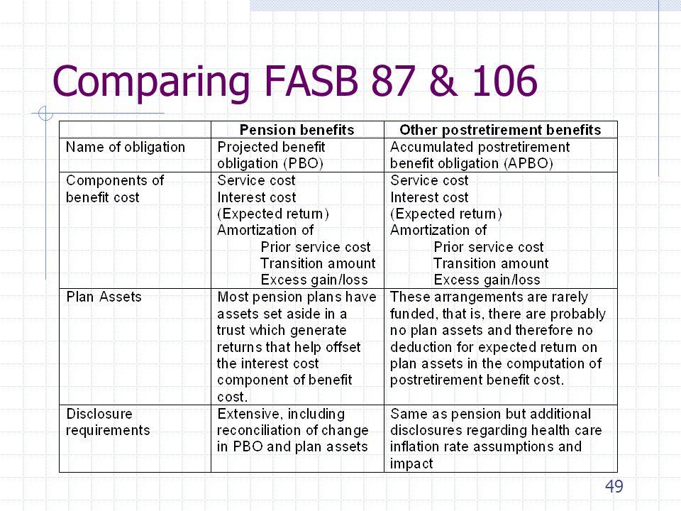 4/1/2017 Comparing FASB 87 & 106.