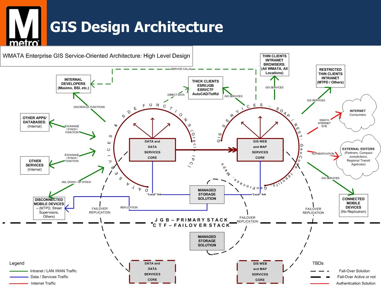 GIS Design Architecture