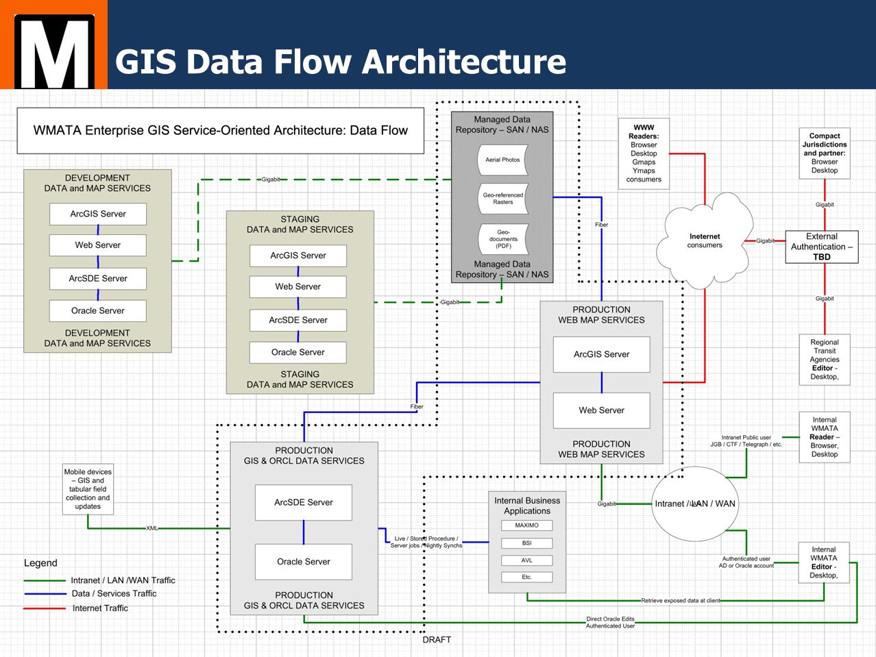 GIS Data Flow Architecture