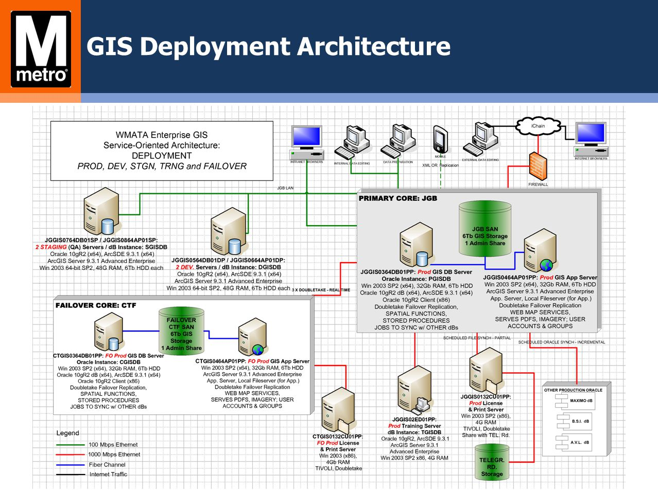 GIS Deployment Architecture