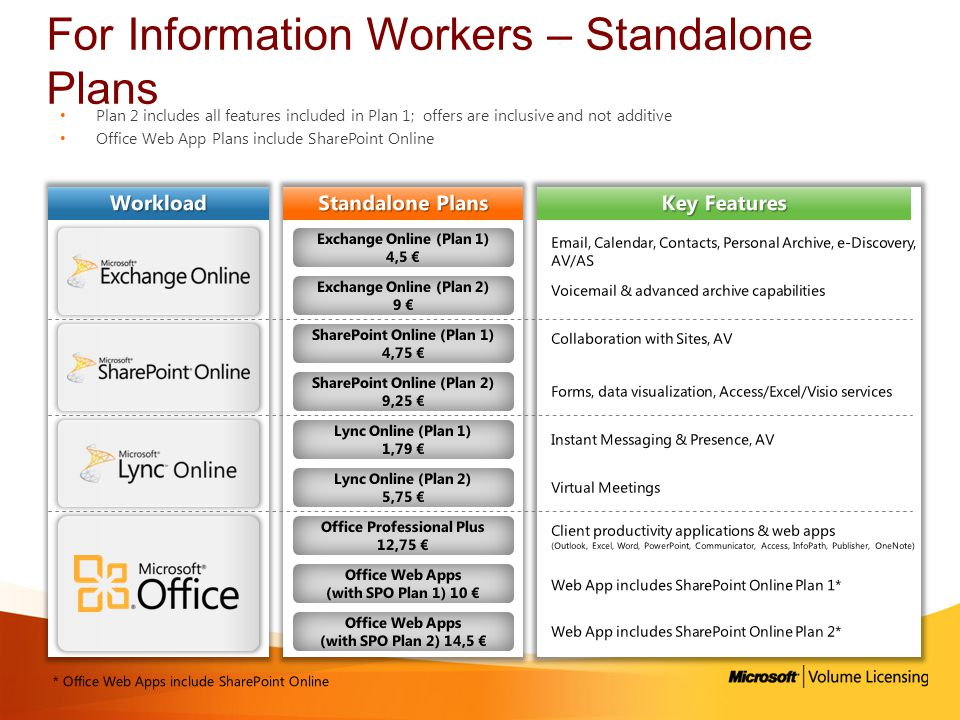 For Information Workers – Standalone Plans