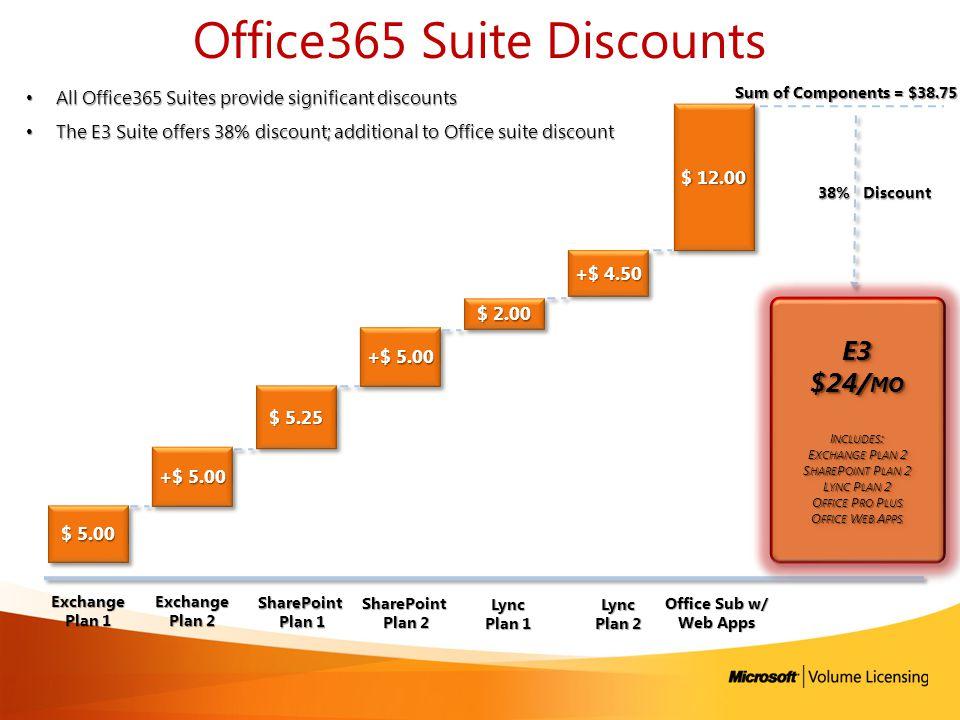 Office365 Suite Discounts