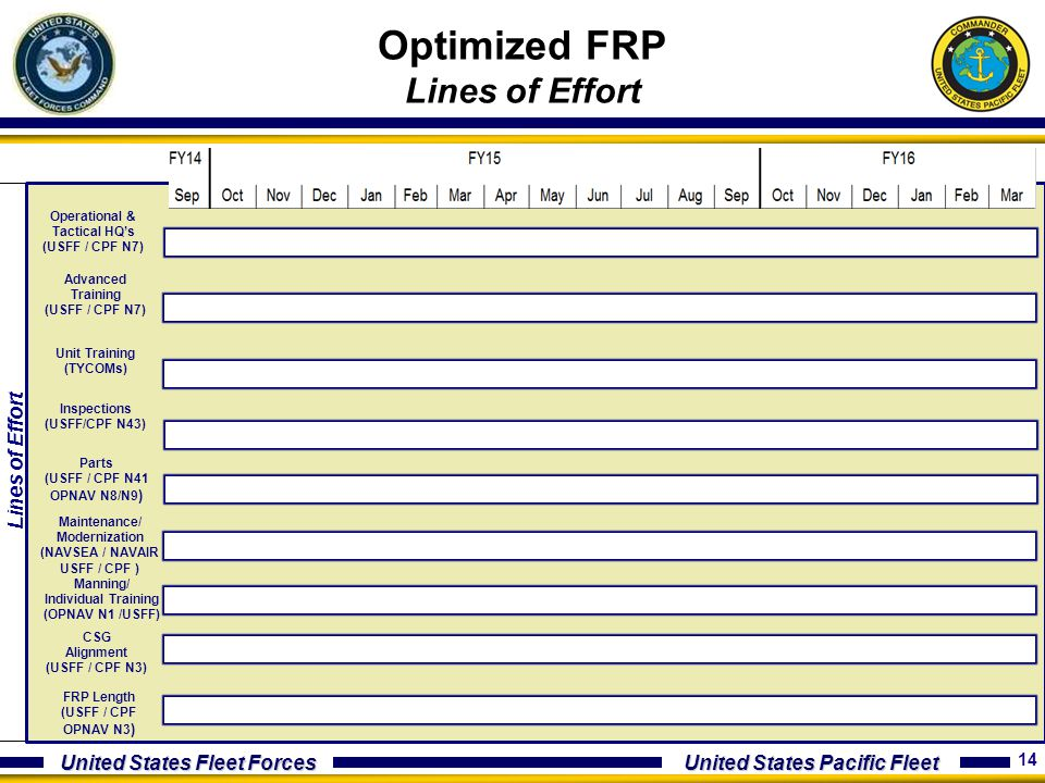 Optimized FRP Lines of Effort