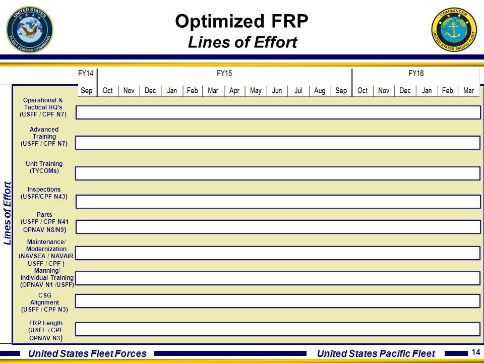Optimized FRP Lines of Effort