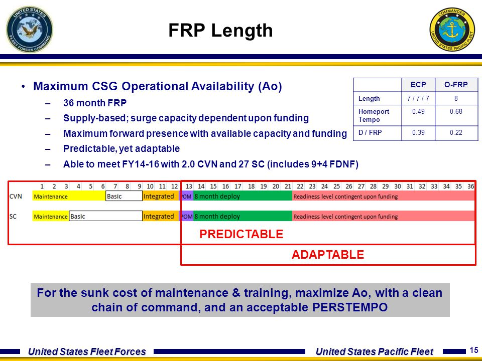 FRP Length Maximum CSG Operational Availability (Ao) PREDICTABLE