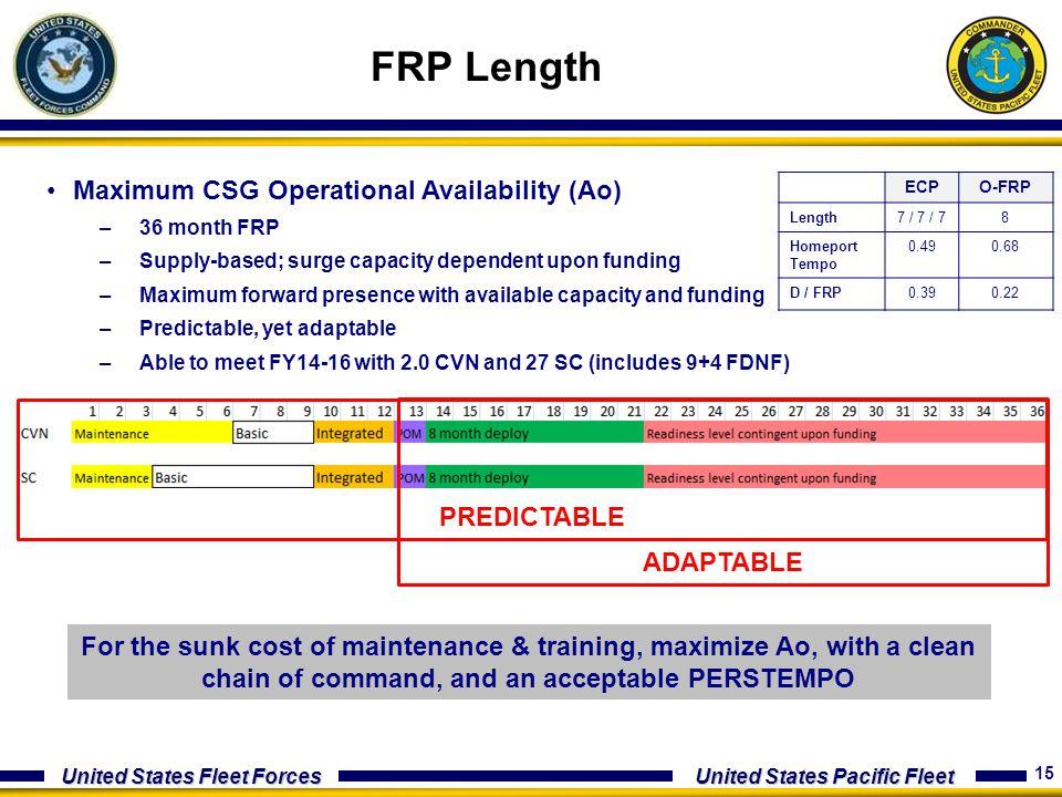 FRP Length Maximum CSG Operational Availability (Ao) PREDICTABLE