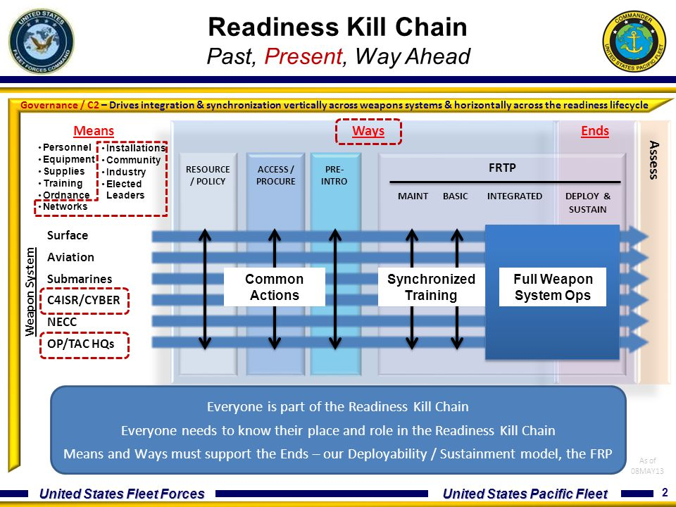 Readiness Kill Chain Past, Present, Way Ahead