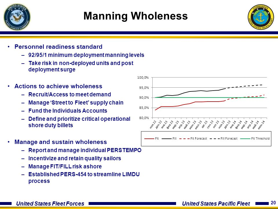 Manning Wholeness Personnel readiness standard