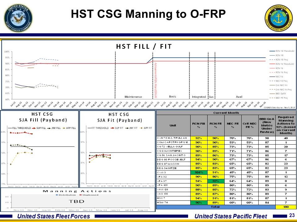 HST CSG Manning to O-FRP