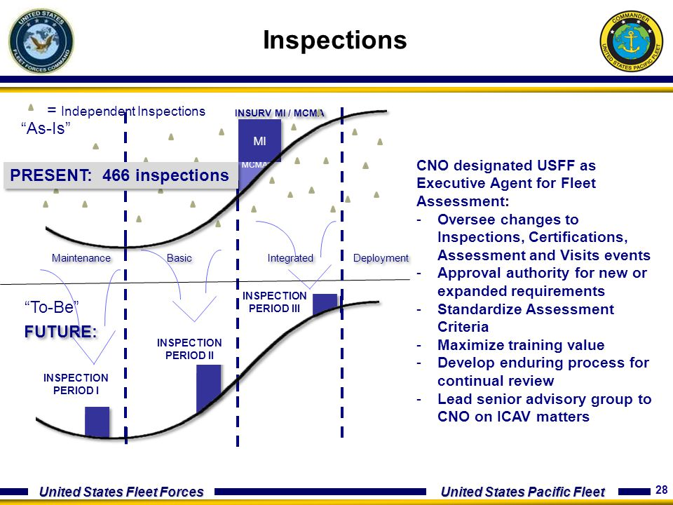 Inspections = Independent Inspections As-Is PRESENT: 466 inspections